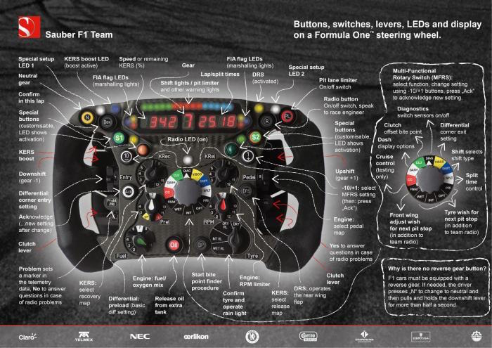 Very complicated image of a Formula 1 race car  steering wheel